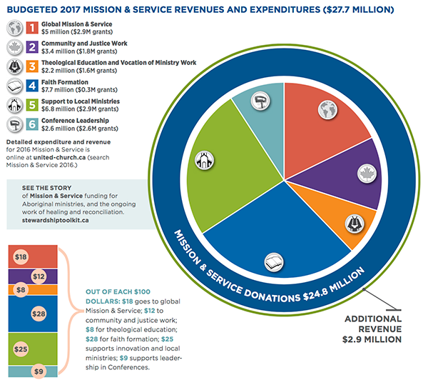 Budgeted 2017 Mission & Service Revenues and Expenditures